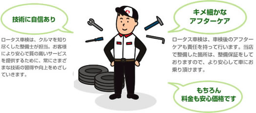 技術に自信あり。ロータス車検は、クルマを知り尽くした整備士が担当。お客様により安心で質の高いサービスを提供するために、常にさまざまな技術の習得や向上をめざしていきます。キメ細かなアフターケア。<br /> ロータス車検は、車検後のアフターケアも責任を持って行います。当店で整備した箇所は、整備保証をしておりますので、より安心して車にお乗り頂けます。もちろん料金も安心価格です